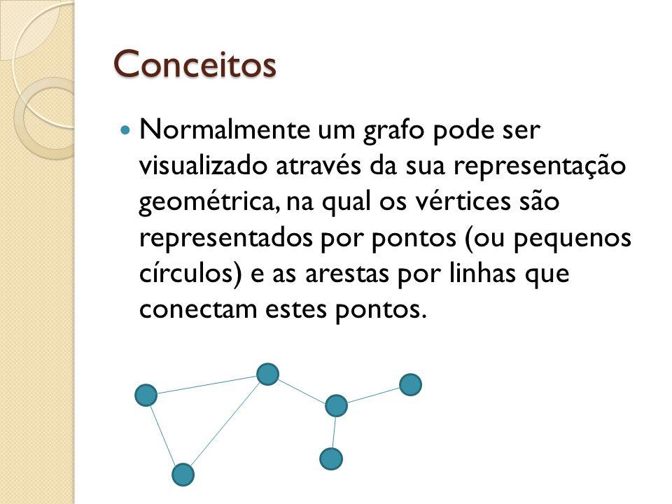Conceitos Normalmente um grafo pode ser visualizado através da sua representação geométrica, na qual os vértices são representados por pontos (ou pequ