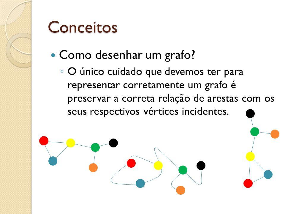 Conceitos Como desenhar um grafo? O único cuidado que devemos ter para representar corretamente um grafo é preservar a correta relação de arestas com