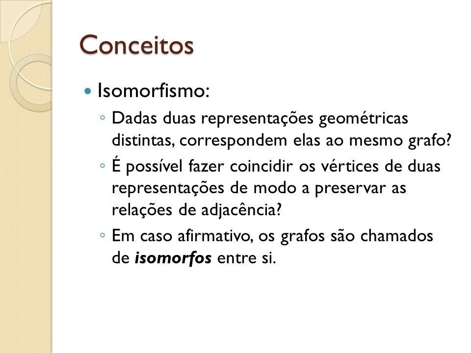 Conceitos Isomorfismo: Dadas duas representações geométricas distintas, correspondem elas ao mesmo grafo? É possível fazer coincidir os vértices de du