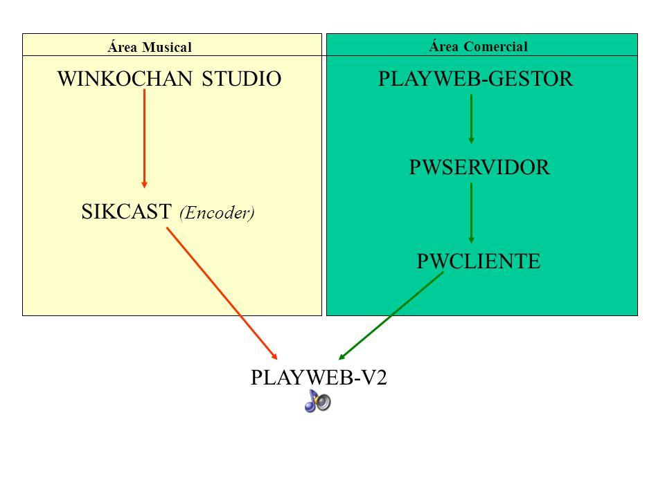 WINKOCHAN STUDIO SIKCAST (Encoder) PLAYWEB-V2 PLAYWEB-GESTOR PWSERVIDOR PWCLIENTE Área Musical Área Comercial