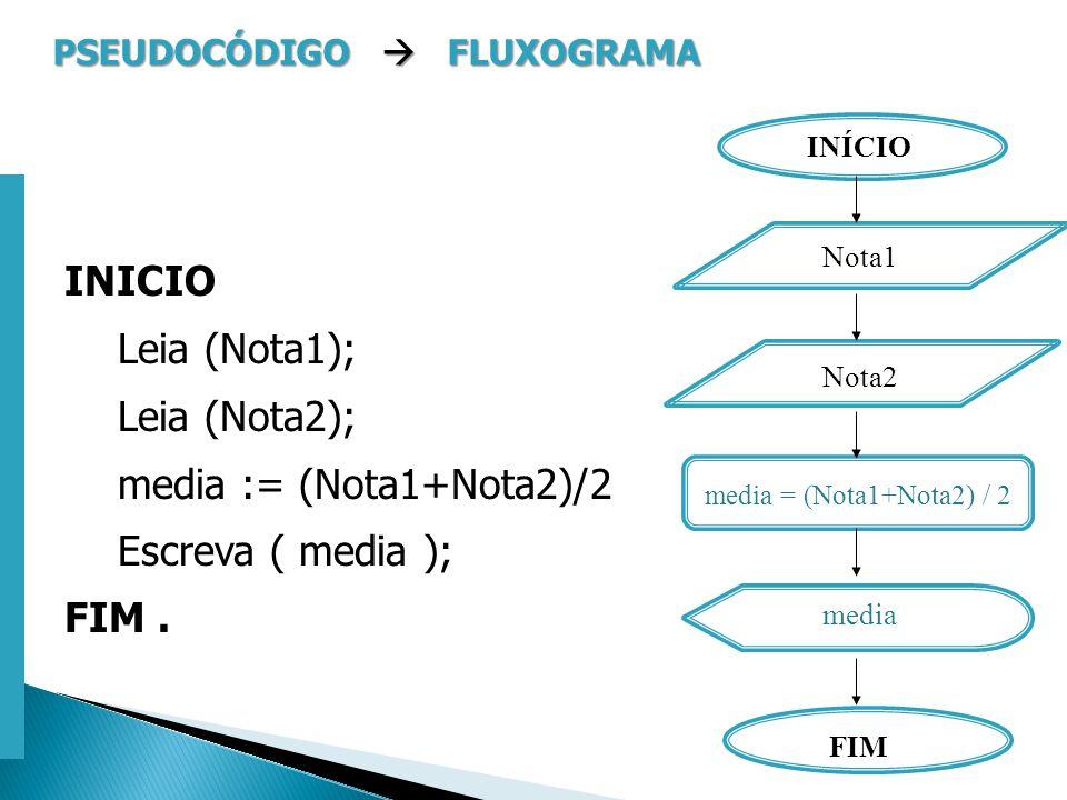 Escola Superior de Tecnologia de Tomar – Departamento de Eng. Informática PSEUDOCÓDIGO FLUXOGRAMA INICIO Leia (Nota1); Leia (Nota2); media := (Nota1+N