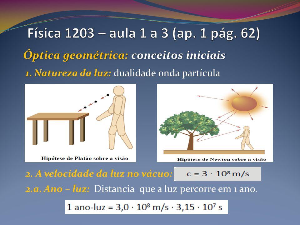 Óptica geométrica: conceitos iniciais 1.Natureza da luz: dualidade onda partícula 2.