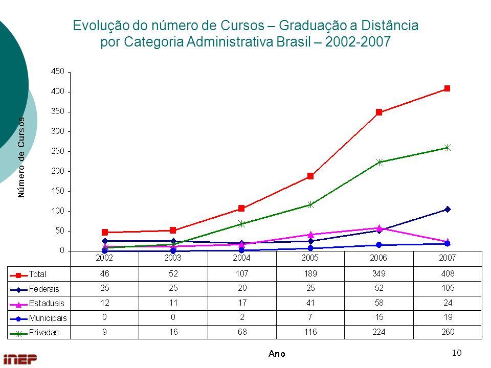 10 Evolução do número de Cursos – Graduação a Distância por Categoria Administrativa Brasil – 2002-2007
