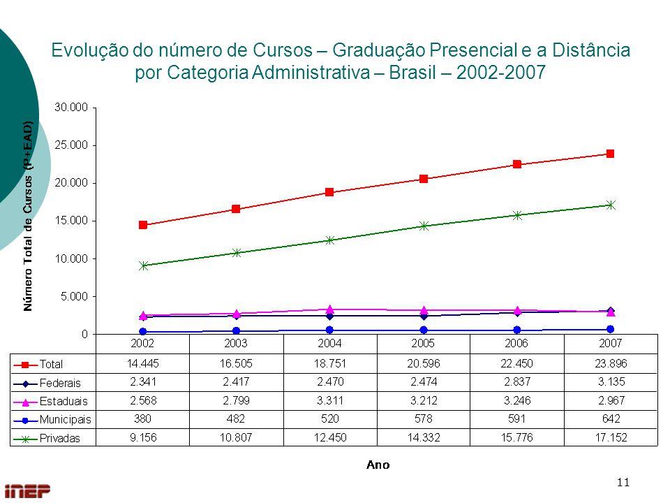 11 Evolução do número de Cursos – Graduação Presencial e a Distância por Categoria Administrativa – Brasil – 2002-2007