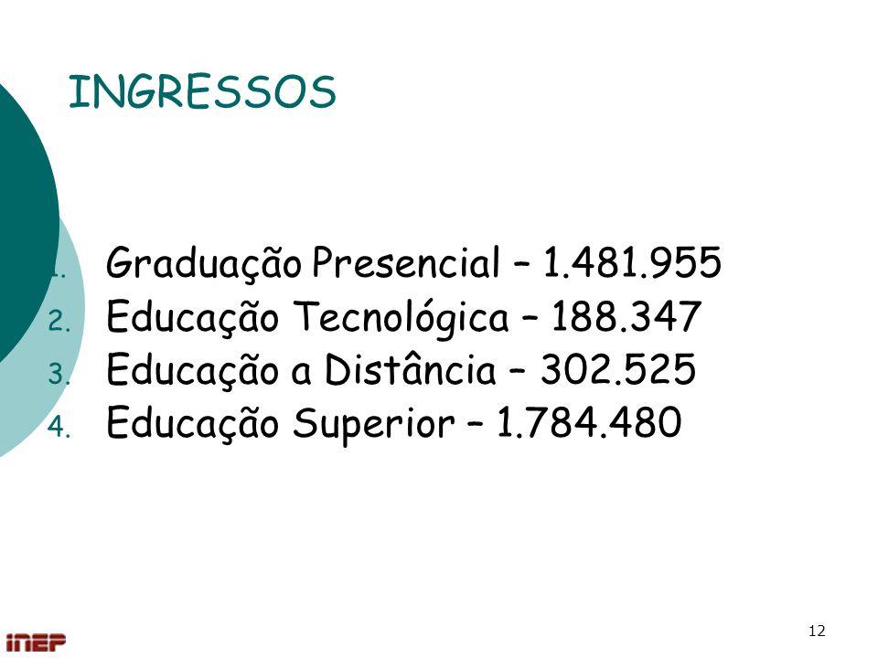 12 INGRESSOS 1. Graduação Presencial – 1.481.955 2. Educação Tecnológica – 188.347 3. Educação a Distância – 302.525 4. Educação Superior – 1.784.480