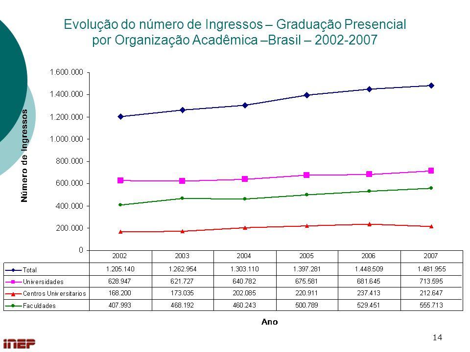 14 Evolução do número de Ingressos – Graduação Presencial por Organização Acadêmica –Brasil – 2002-2007