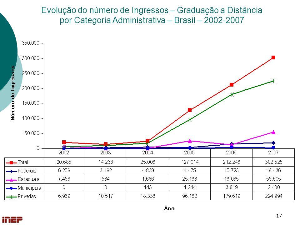 17 Evolução do número de Ingressos – Graduação a Distância por Categoria Administrativa – Brasil – 2002-2007