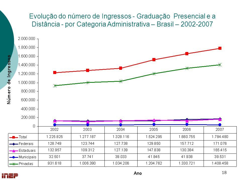 18 Evolução do número de Ingressos - Graduação Presencial e a Distância - por Categoria Administrativa – Brasil – 2002-2007