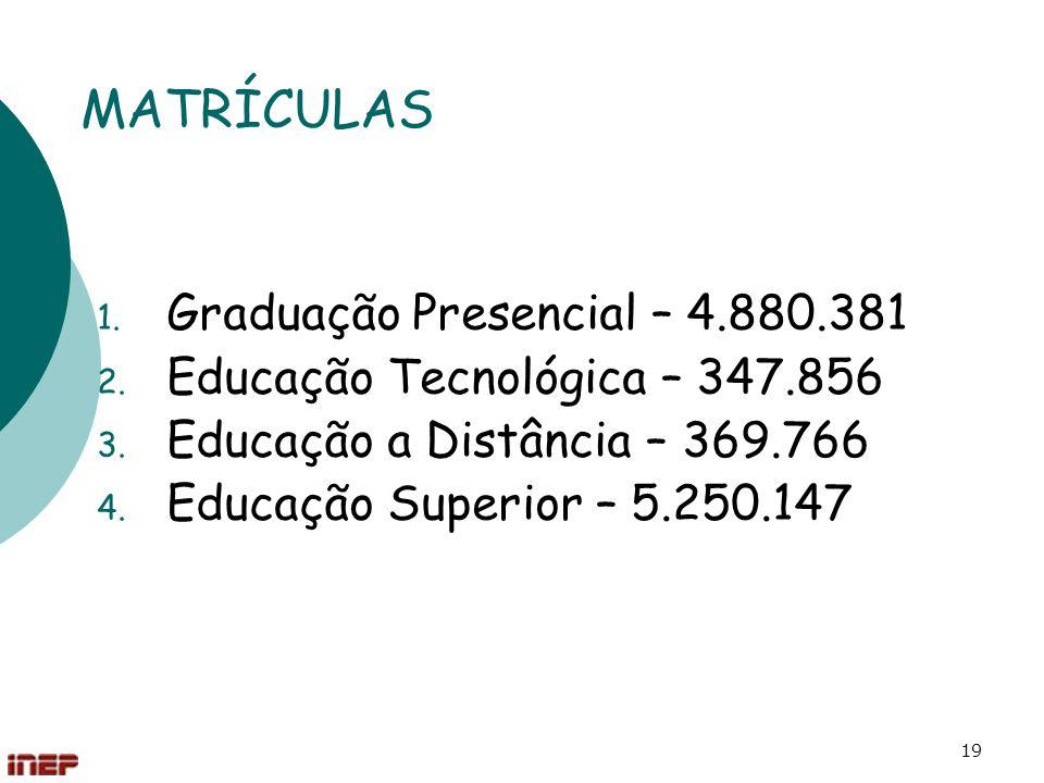 19 MATRÍCULAS 1. Graduação Presencial – 4.880.381 2. Educação Tecnológica – 347.856 3. Educação a Distância – 369.766 4. Educação Superior – 5.250.147