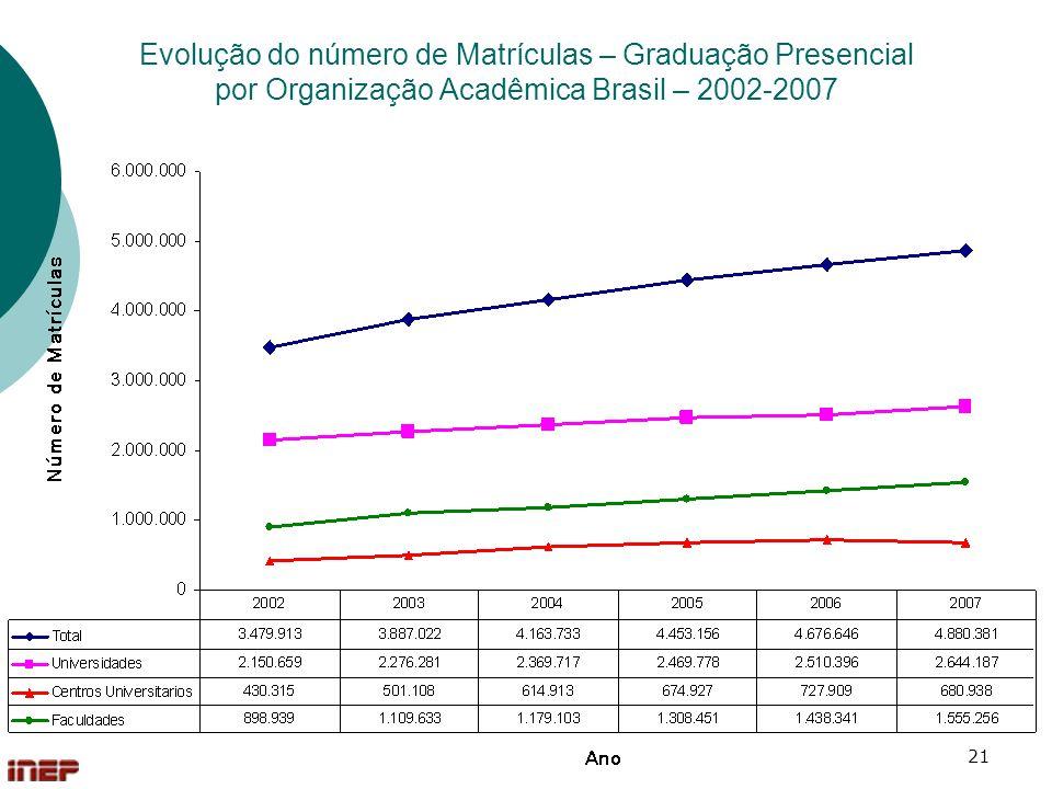 21 Evolução do número de Matrículas – Graduação Presencial por Organização Acadêmica Brasil – 2002-2007