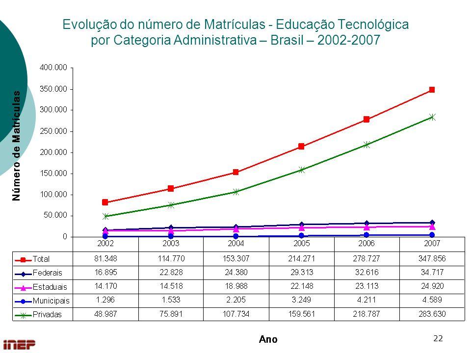 22 Evolução do número de Matrículas - Educação Tecnológica por Categoria Administrativa – Brasil – 2002-2007