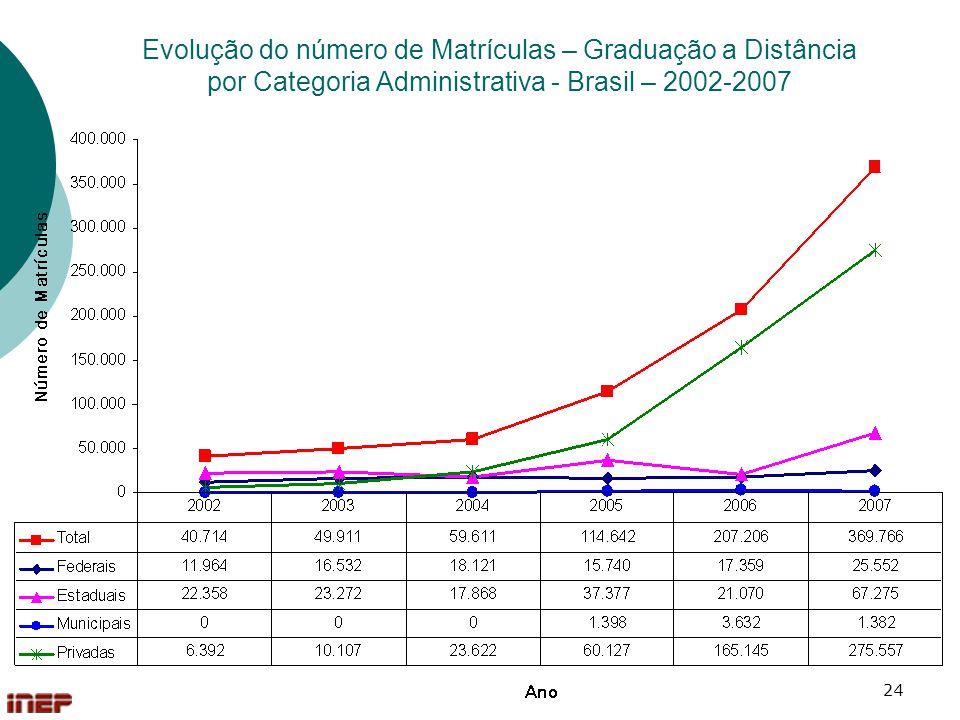 24 Evolução do número de Matrículas – Graduação a Distância por Categoria Administrativa - Brasil – 2002-2007