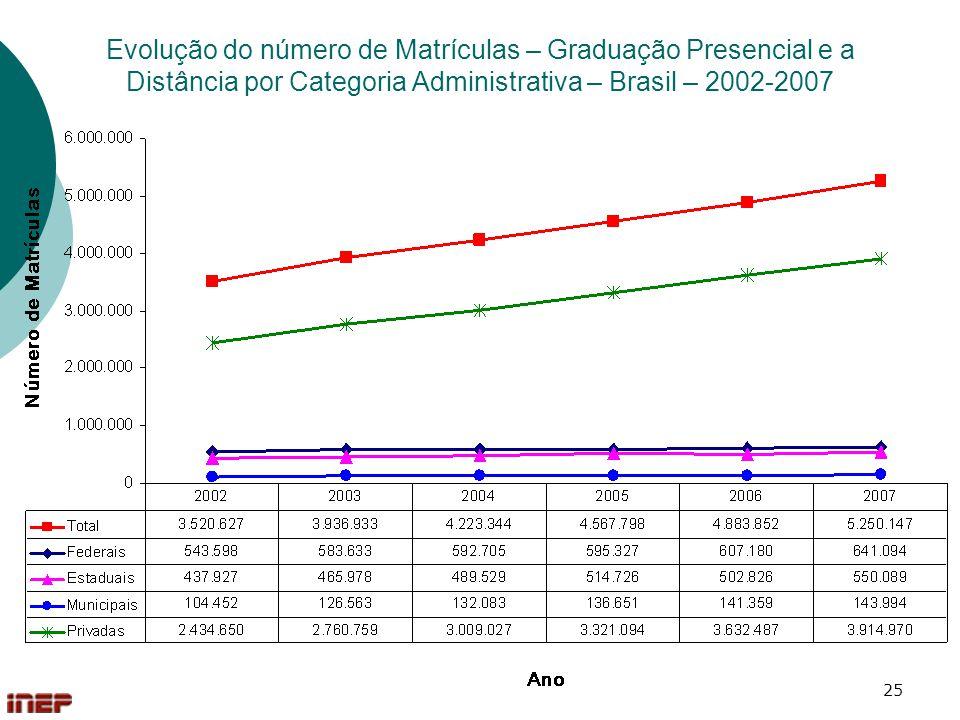 25 Evolução do número de Matrículas – Graduação Presencial e a Distância por Categoria Administrativa – Brasil – 2002-2007