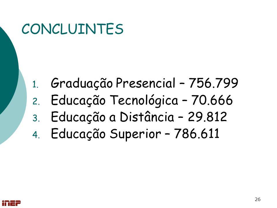 26 CONCLUINTES 1. Graduação Presencial – 756.799 2. Educação Tecnológica – 70.666 3. Educação a Distância – 29.812 4. Educação Superior – 786.611