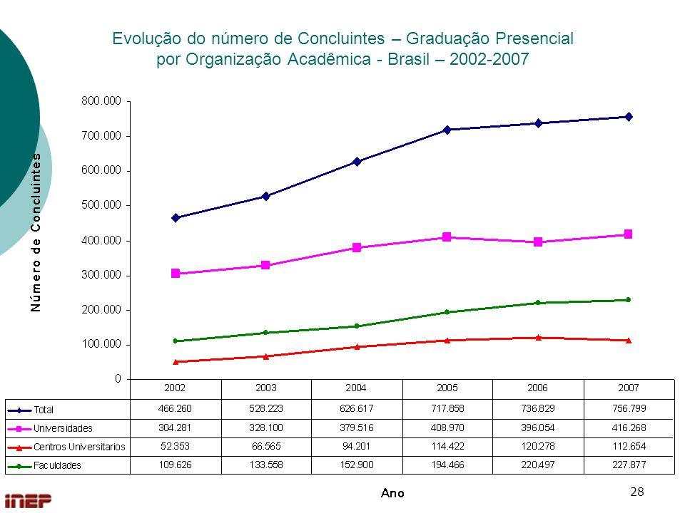 28 Evolução do número de Concluintes – Graduação Presencial por Organização Acadêmica - Brasil – 2002-2007