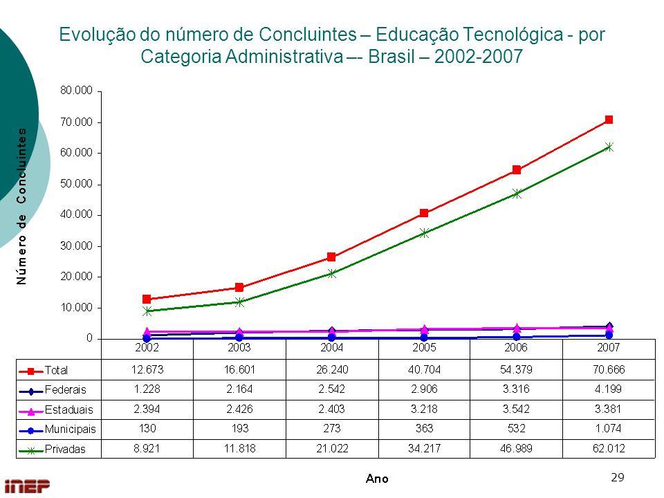 29 Evolução do número de Concluintes – Educação Tecnológica - por Categoria Administrativa –- Brasil – 2002-2007
