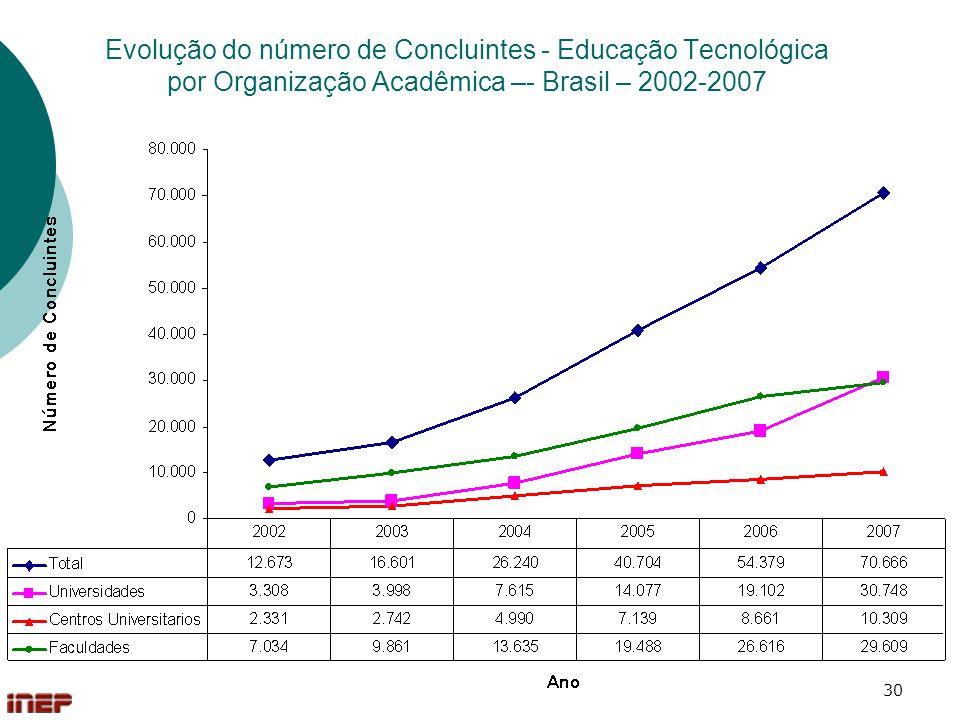 30 Evolução do número de Concluintes - Educação Tecnológica por Organização Acadêmica –- Brasil – 2002-2007