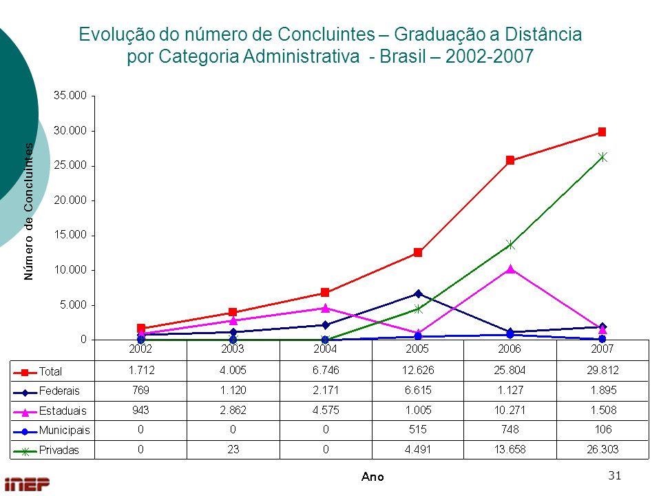 31 Evolução do número de Concluintes – Graduação a Distância por Categoria Administrativa - Brasil – 2002-2007