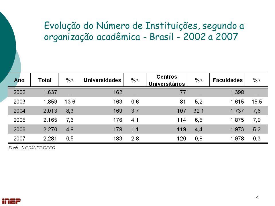 4 Evolução do Número de Instituições, segundo a organização acadêmica - Brasil - 2002 a 2007