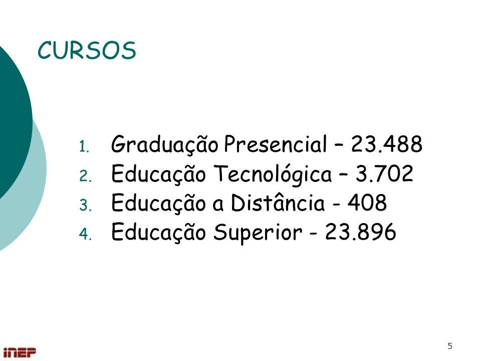 5 CURSOS 1. Graduação Presencial – 23.488 2. Educação Tecnológica – 3.702 3. Educação a Distância - 408 4. Educação Superior - 23.896