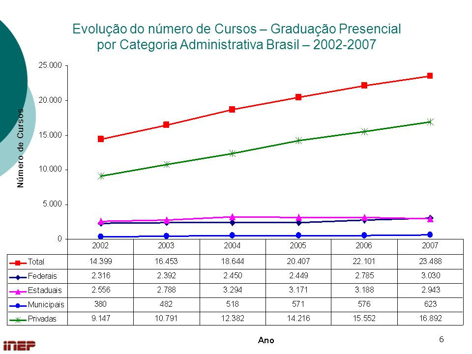 6 Evolução do número de Cursos – Graduação Presencial por Categoria Administrativa Brasil – 2002-2007