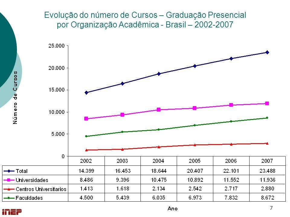 8 Evolução do número de Cursos – Educação Tecnológica por Categoria Administrativa – Brasil – 2002-2007