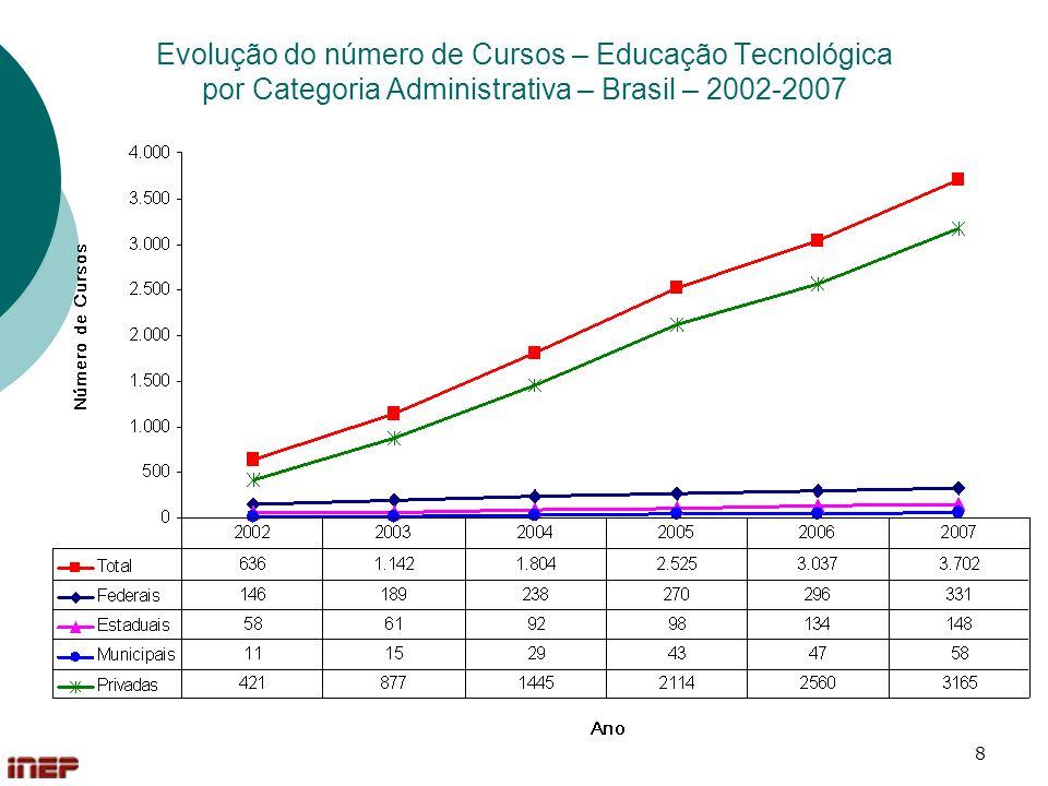 9 Evolução do número de Cursos – Educação Tecnológica por Organização Acadêmica – Brasil – 2002-2007