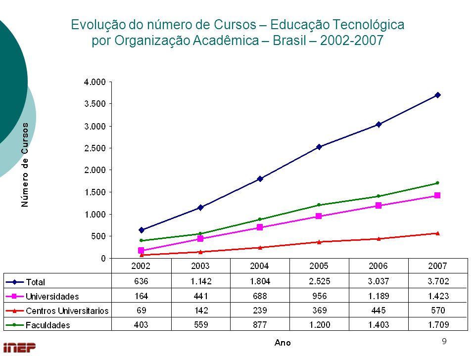 20 Evolução do número de Matrículas – Graduação Presencial por Categoria Administrativa - Brasil – 2002-2007
