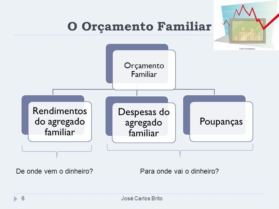 O Orçamento Familiar José Carlos Brito6 Orçamento Familiar Rendimentos do agregado familiar Poupanças Despesas do agregado familiar Para onde vai o di
