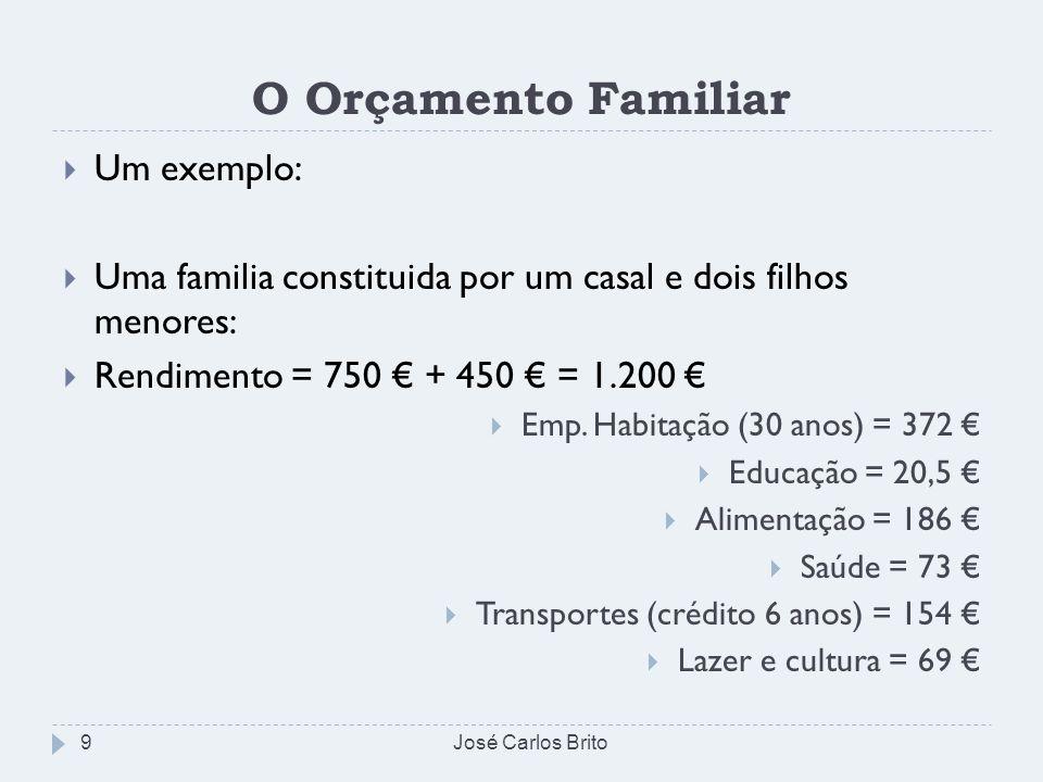 O Orçamento Familiar Um exemplo: Uma familia constituida por um casal e dois filhos menores: Rendimento = 750 + 450 = 1.200 Emp. Habitação (30 anos) =