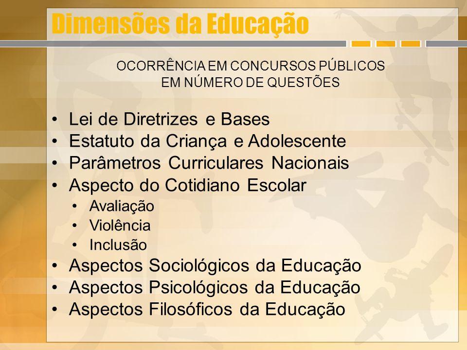Dimensões da Educação OCORRÊNCIA EM CONCURSOS PÚBLICOS EM NÚMERO DE QUESTÕES Lei de Diretrizes e Bases Estatuto da Criança e Adolescente Parâmetros Cu