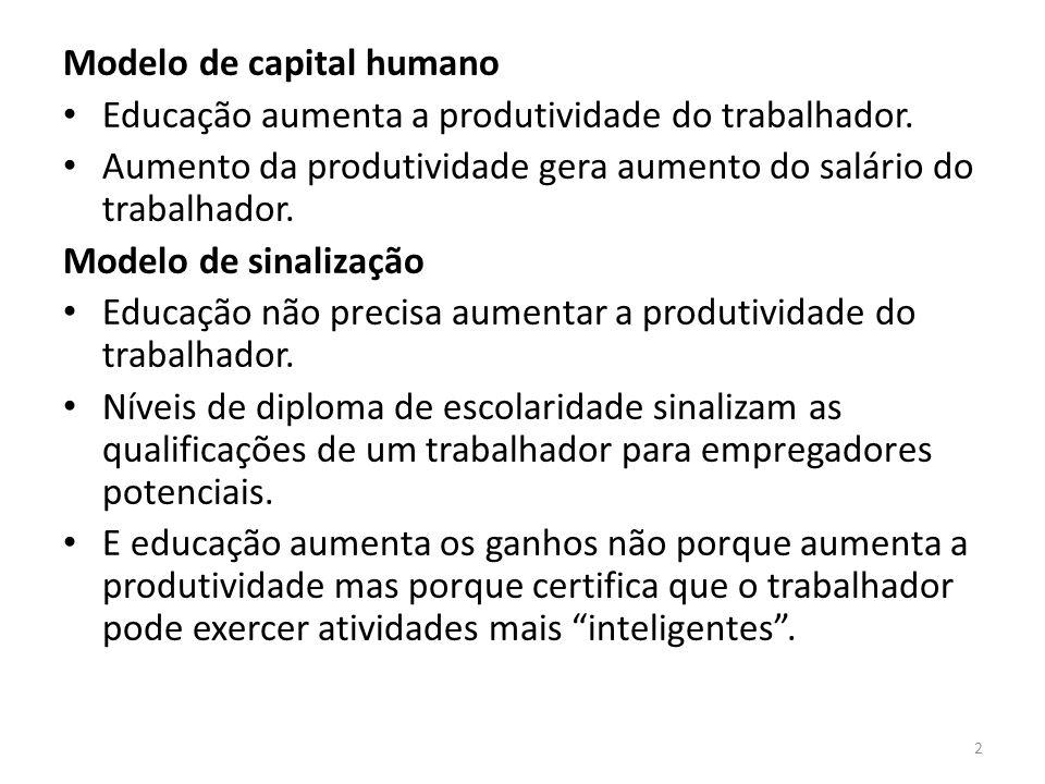 Modelo de capital humano Educação aumenta a produtividade do trabalhador. Aumento da produtividade gera aumento do salário do trabalhador. Modelo de s