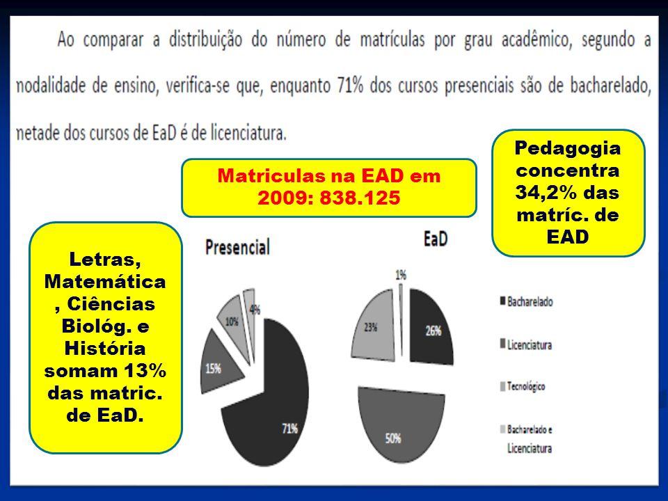 Pedagogia concentra 34,2% das matríc. de EAD Letras, Matemática, Ciências Biológ. e História somam 13% das matric. de EaD. Matriculas na EAD em 2009: