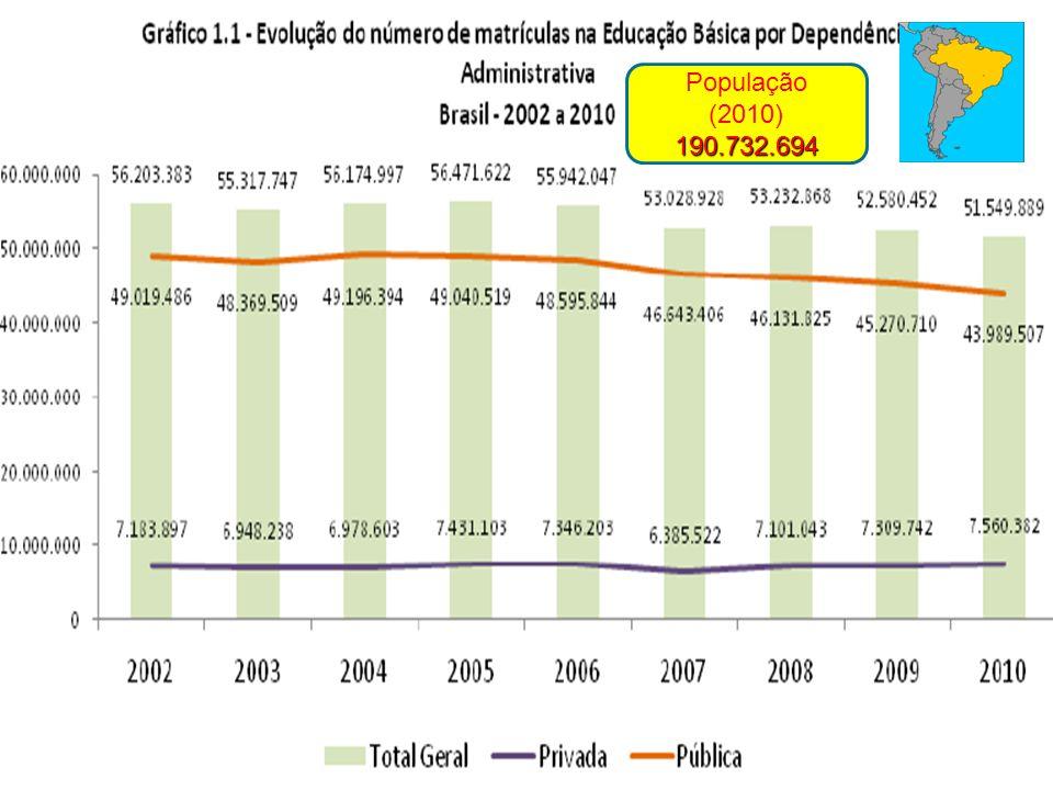 190.732.694 População (2010) 190.732.694