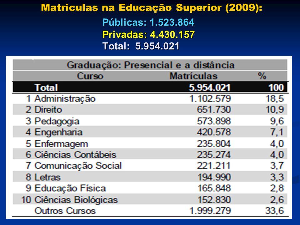Matriculas na Educação Superior (2009): Públicas: 1.523.864 Privadas: 4.430.157 Total: 5.954.021