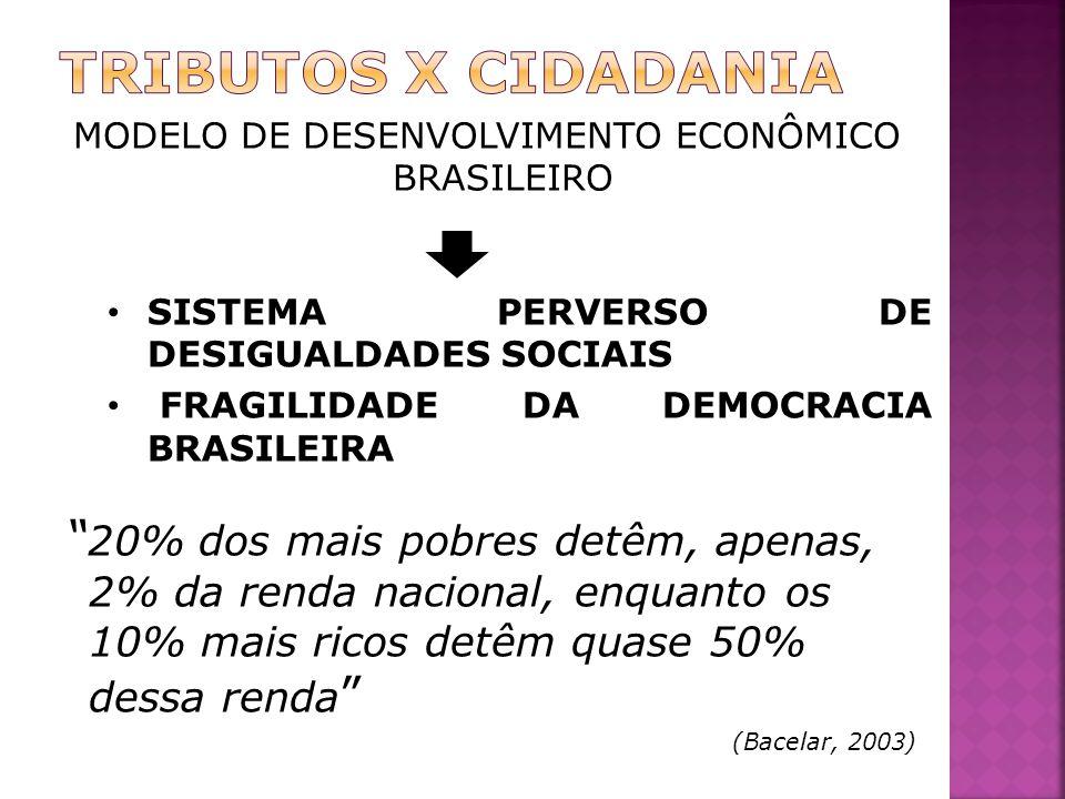MODELO DE DESENVOLVIMENTO ECONÔMICO BRASILEIRO 20% dos mais pobres detêm, apenas, 2% da renda nacional, enquanto os 10% mais ricos detêm quase 50% dessa renda (Bacelar, 2003) SISTEMA PERVERSO DE DESIGUALDADES SOCIAIS FRAGILIDADE DA DEMOCRACIA BRASILEIRA