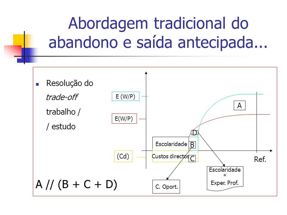 Abordagem tradicional do abandono e saída antecipada... Resolução do trade-off trabalho / / estudo A // (B + C + D) E(W/P) Escolaridade Custos directo