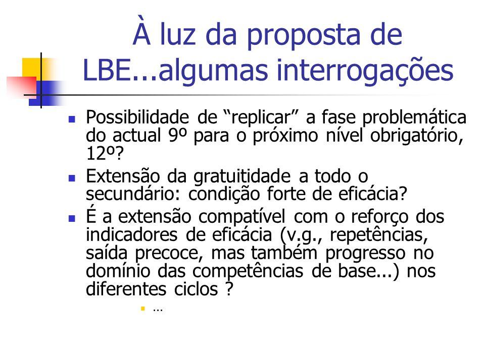 À luz da proposta de LBE...algumas interrogações Possibilidade de replicar a fase problemática do actual 9º para o próximo nível obrigatório, 12º? Ext