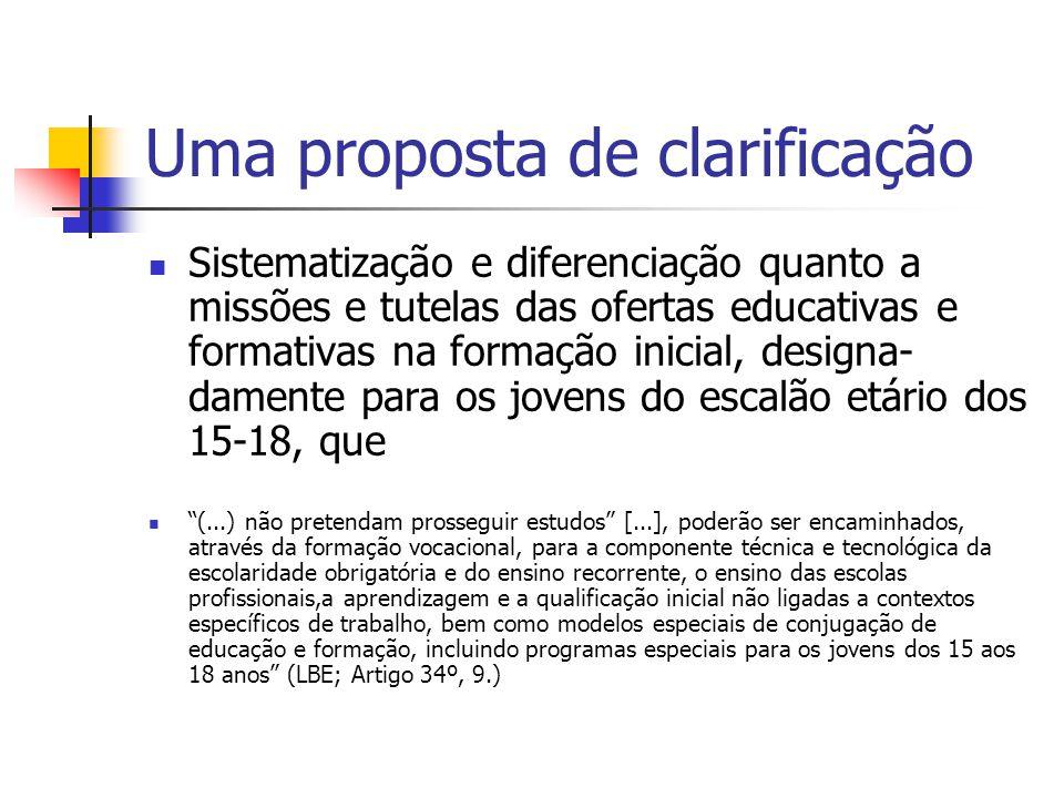 Uma proposta de clarificação Sistematização e diferenciação quanto a missões e tutelas das ofertas educativas e formativas na formação inicial, design