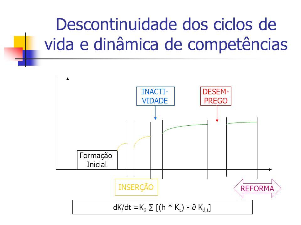Descontinuidade dos ciclos de vida e dinâmica de competências Formação Inicial INSERÇÃO INACTI- VIDADE DESEM- PREGO REFORMA dK/dt =K 0 [(h * K e ) - K d,i ]