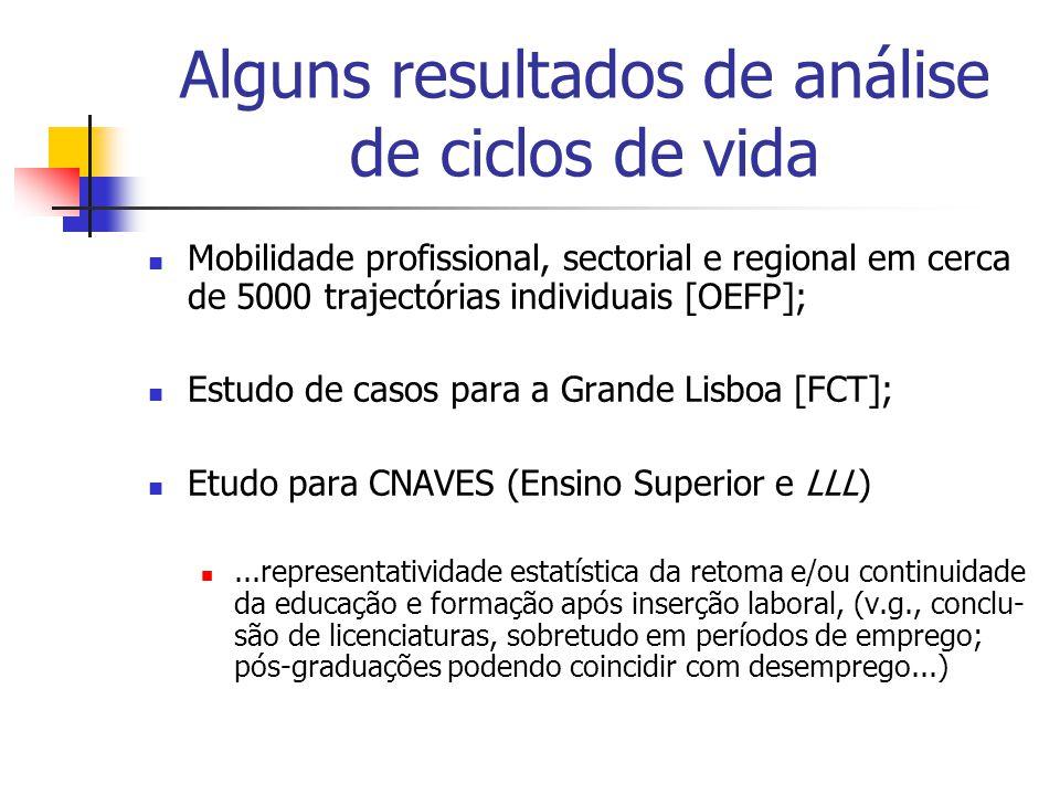 Alguns resultados de análise de ciclos de vida Mobilidade profissional, sectorial e regional em cerca de 5000 trajectórias individuais [OEFP]; Estudo