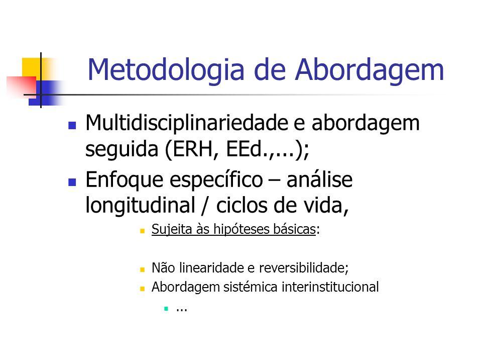 Metodologia de Abordagem Multidisciplinariedade e abordagem seguida (ERH, EEd.,...); Enfoque específico – análise longitudinal / ciclos de vida, Sujeita às hipóteses básicas: Não linearidade e reversibilidade; Abordagem sistémica interinstitucional...