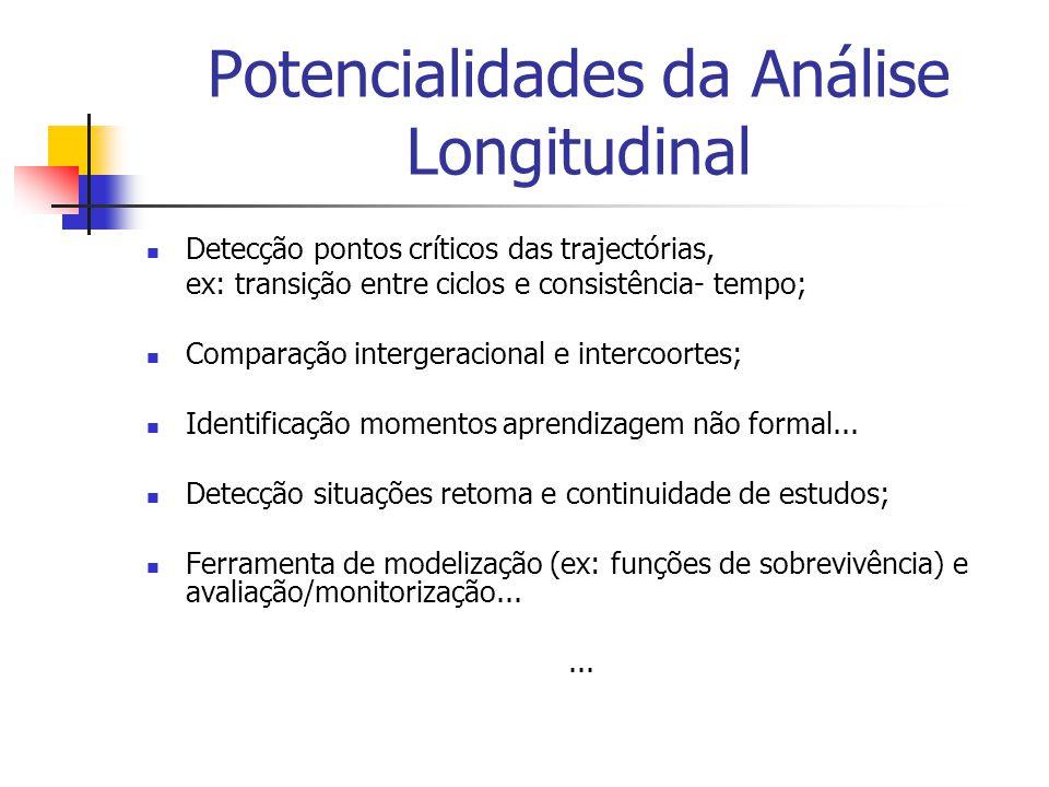 Potencialidades da Análise Longitudinal Detecção pontos críticos das trajectórias, ex: transição entre ciclos e consistência- tempo; Comparação intergeracional e intercoortes; Identificação momentos aprendizagem não formal...