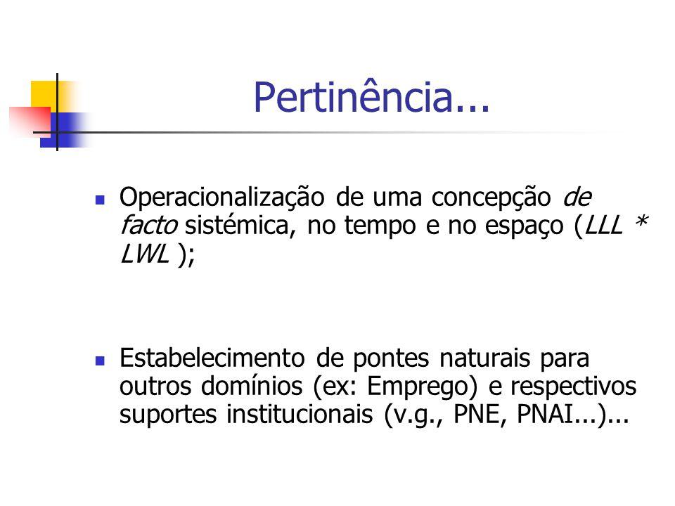 Pertinência... Operacionalização de uma concepção de facto sistémica, no tempo e no espaço (LLL * LWL ); Estabelecimento de pontes naturais para outro
