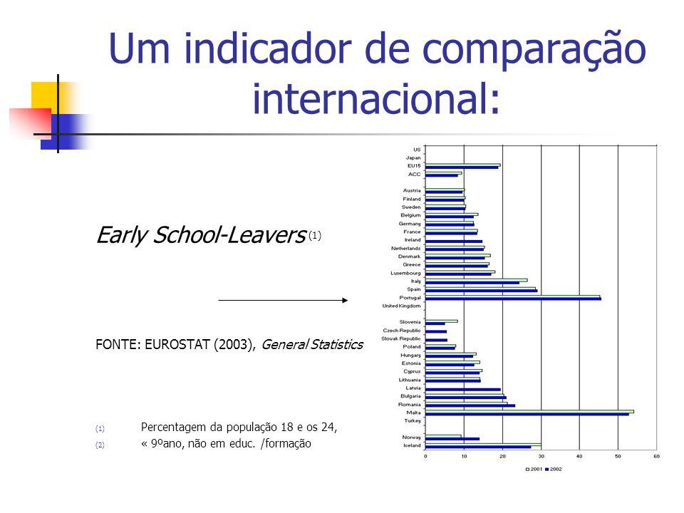 Um indicador de comparação internacional: Early School-Leavers (1) FONTE: EUROSTAT (2003), General Statistics (1) Percentagem da população 18 e os 24, (2) « 9ºano, não em educ.