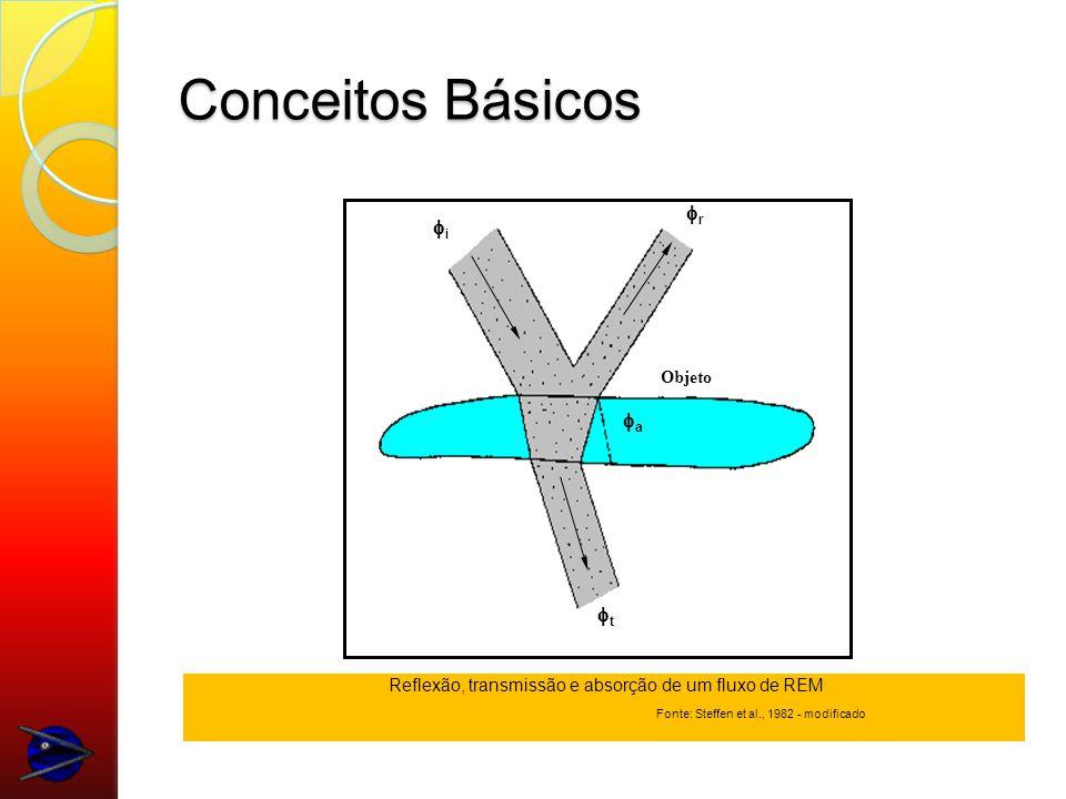 Conceitos Básicos r i t a Objeto Reflexão, transmissão e absorção de um fluxo de REM Fonte: Steffen et al., 1982 - modificado