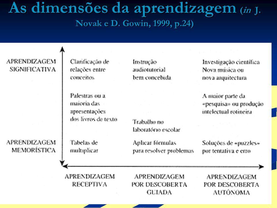 As dimensões da aprendizagem (in J. Novak e D. Gowin, 1999, p.24)