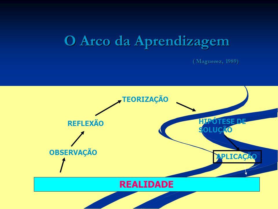 O Arco da Aprendizagem ( Maguerez, 1989) REALIDADE OBSERVAÇÃO REFLEXÃO TEORIZAÇÃO HIPÓTESE DE SOLUÇÃO APLICAÇÃO