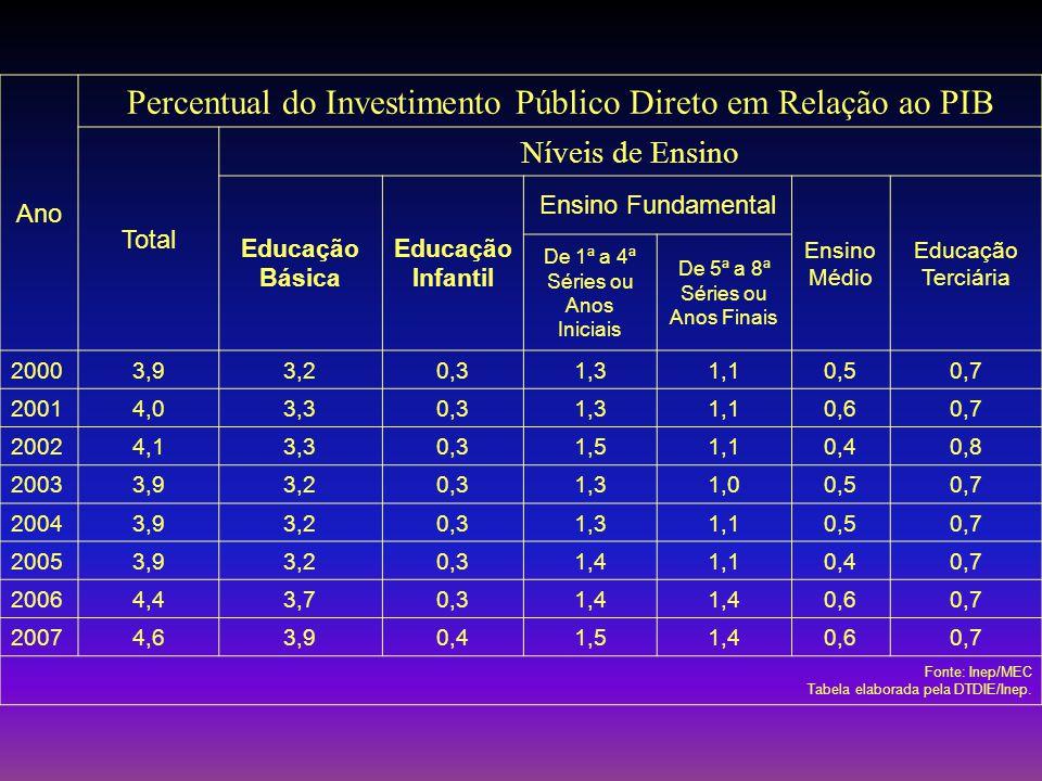 Ano Percentual do Investimento Público Direto em Relação ao PIB Total Níveis de Ensino Educação Básica Educação Infantil Ensino Fundamental Ensino Médio Educação Terciária De 1ª a 4ª Séries ou Anos Iniciais De 5ª a 8ª Séries ou Anos Finais 20003,93,20,31,31,10,50,7 20014,03,30,31,31,10,60,7 20024,13,30,31,51,10,40,8 20033,93,20,31,31,00,50,7 20043,93,20,31,31,10,50,7 20053,93,20,31,41,10,40,7 20064,43,70,31,4 0,60,7 20074,63,90,41,51,40,60,7 Fonte: Inep/MEC Tabela elaborada pela DTDIE/Inep.