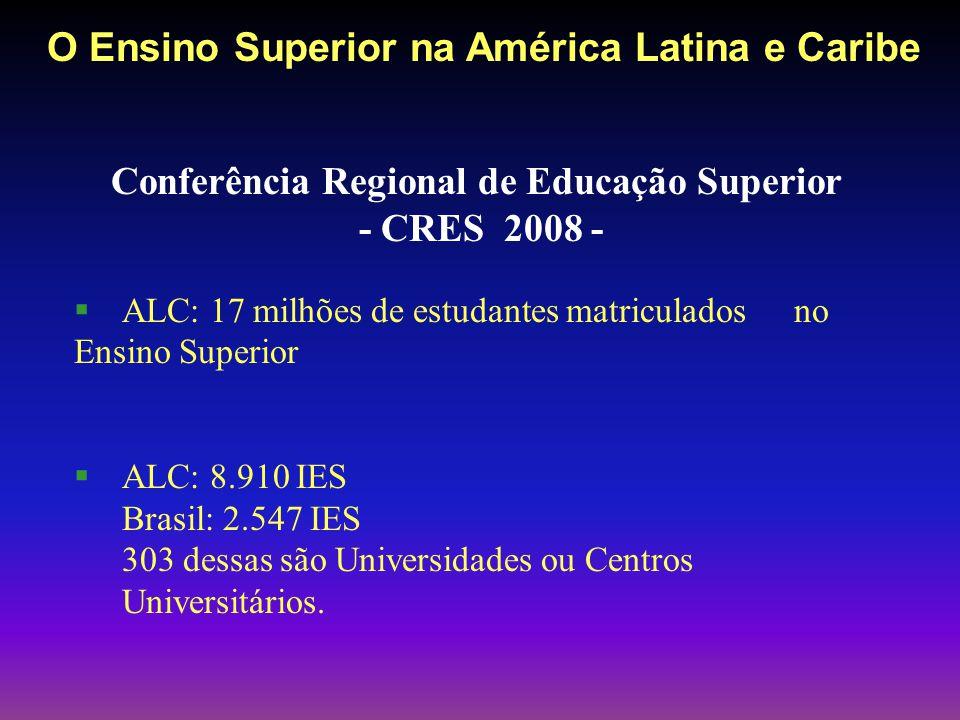 Conferência Regional de Educação Superior - CRES 2008 - ALC: 17 milhões de estudantes matriculados no Ensino Superior ALC: 8.910 IES Brasil: 2.547 IES 303 dessas são Universidades ou Centros Universitários.